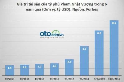 Tài sản của tỷ phú Phạm Nhật Vượng từ năm 2013 đến hiện tại...