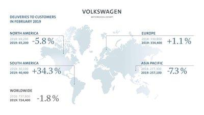 Doanh số Volkswagen