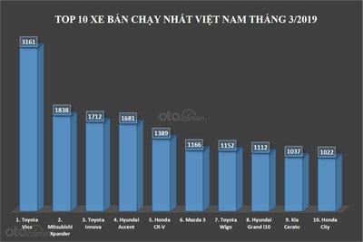 Biểu đồ doanh số top 10 xe bán chạy nhất Việt Nam tháng 3/2019...