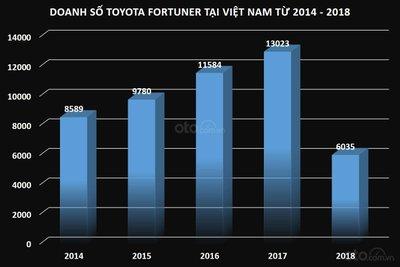 Doanh số xe Toyota Fortuner tại Việt Nam từ năm 2014 đến 2018...