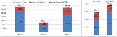 Người Việt mua ô tô tăng cao đột biết trong tháng 3/2019 a2