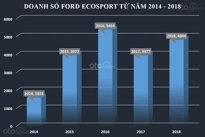 Biểu đồ doanh số của Ford Ecosport từ năm 2014 đến 2018 tại Việt Nam...