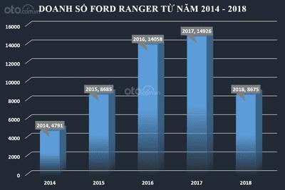 Biểu đồ doanh số Ford Ranger trong 5 năm qua tại Việt Nam...