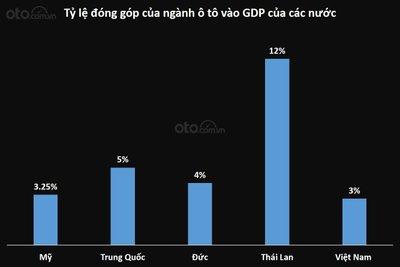 Biểu đồ tỷ lệ đóng góp của ngành ô tô vào GDP của các nước...