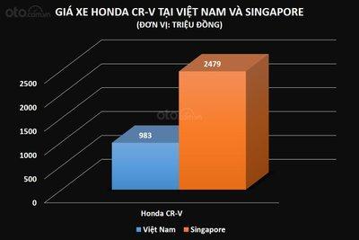 Giá xe Honda CR-V tại Việt Nam và Singapore ...