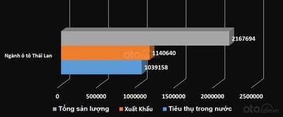 Cơ cấu ngành công nghiệp ô tô Thái Lan trong năm 2018...