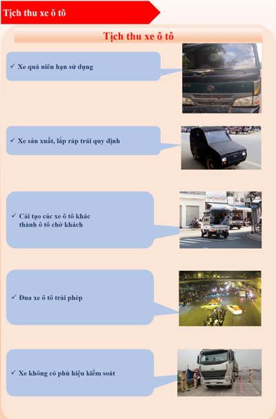 Mức xử phạt từ nhẹ đến nặng đối với các lỗi thường gặp của xe ô tô6a