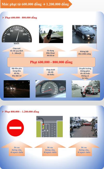 Mức xử phạt từ nhẹ đến nặng đối với các lỗi thường gặp của xe ô tô2aa