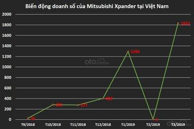 Biến động doanh số của Mitsubishi Xpander tại Việt Nam...