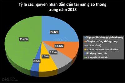 Tỷ lệ các nguyên nhân dẫn đến tai nạn giao thông trong năm 2018 tại Việt Nam...