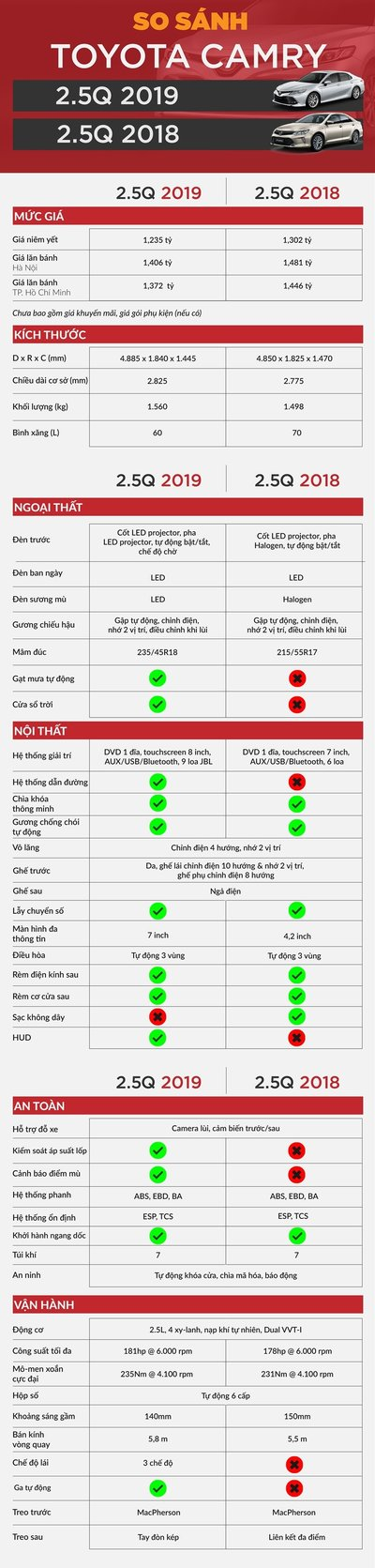 So sánh thế hệ mới và thế hệ cũ của Toyota Camry 2.5Q tại Việt Nam...