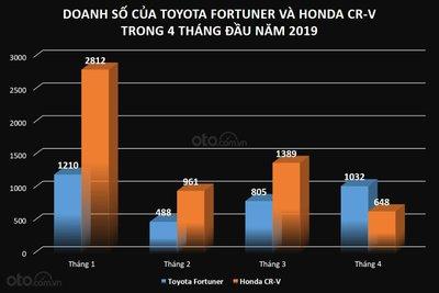 Doanh số bán ra của Toyota Fortuner và Honda CR-V trong 4 tháng đầu năm 2019...