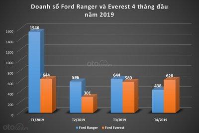 Doanh số của Ford Ranger và Everest trong 4 tháng đầu năm 2019...