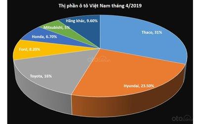 Thị phần ô tô Việt Nam trong tháng 4/2019...