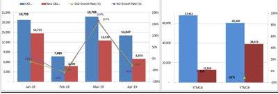 Người Việt mua ô tô giảm mạnh trong tháng 4 năm 2019 a4