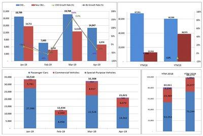Lượng tiêu thụ ô tô tại Việt Nam trong tháng 4/2019 (báo cáo từ VAMA)