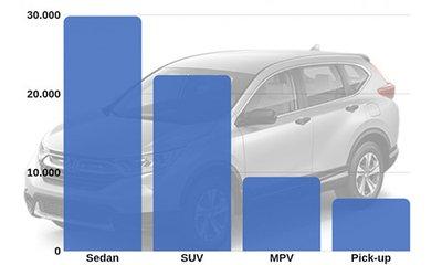 Đi ngược xu hướng thế giới, người Việt chuộng xe sedan nhất a1