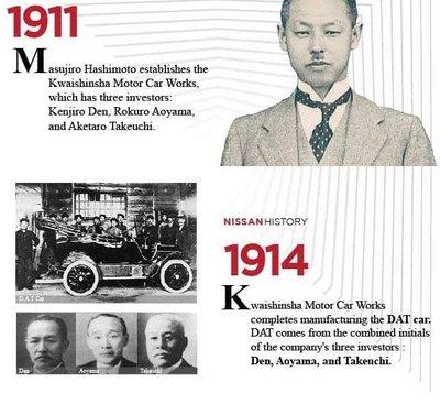 Lịch sử huy hoàng của Nissan - Khởi điểm