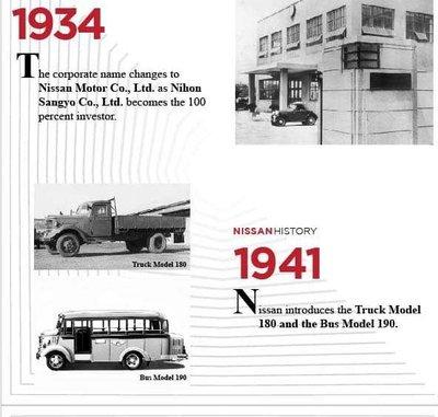Lịch sử huy hoàng của Nissan - Chập chững nhưng tự tin
