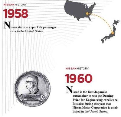 Lịch sử huy hoàng của Nissan - Đánh vào thị trường phương Tây