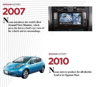Lịch sử huy hoàng của Nissan - Cập nhật, thay đổi theo thời đại
