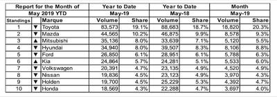 Doanh số xe tháng 5 2019 tại Úc vẫn dẫn đầu bởi xe Nhật