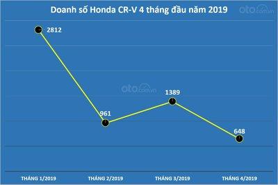 Biểu đồ doanh số của Honda CR-V 4 tháng đầu năm 2019 tại Việt Nam...