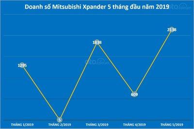 Biểu đồ doanh số Mitsubishi Xpander 5 tháng đầu năm 2019...
