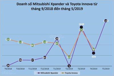 Biến động doanh số của Mitsubishi Xpander và Toyota Innova từ tháng 9/2018 đến hiện tại...