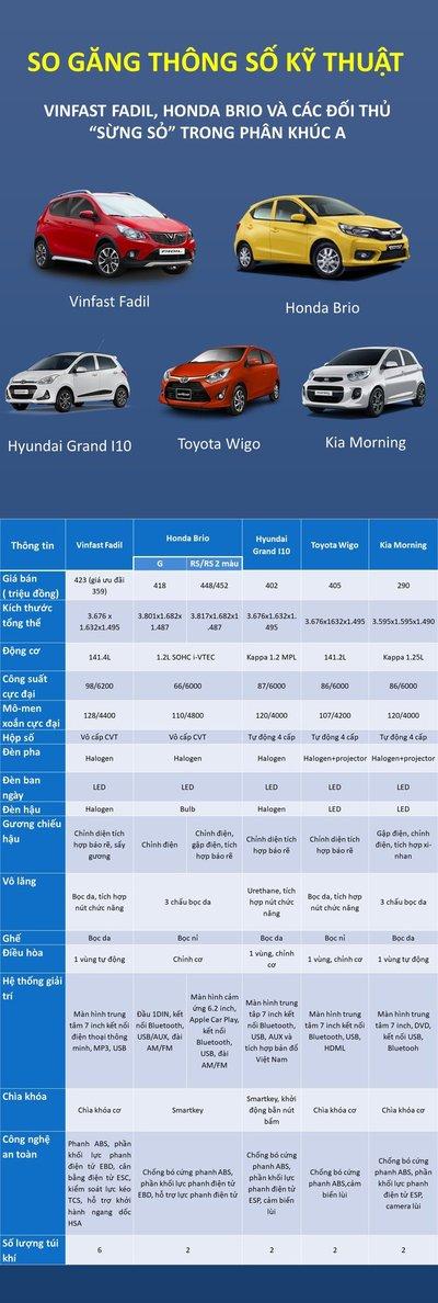 So sánh thông số kỹ thuật các mẫu xe hạng A tại Việt Nam...