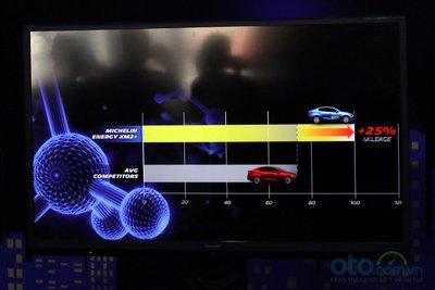 Quãng đường di chuyển của MICHELIN Energy XM2+ tăng 25% so với các đối thủ.