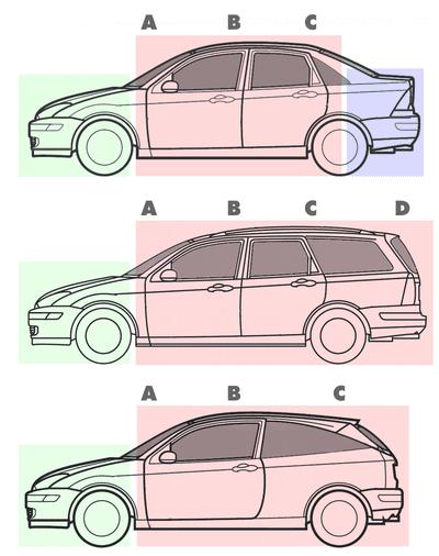 Phân biệt cấu hình của sedan (trên cùng), station wagon (giữa) và hatchback.