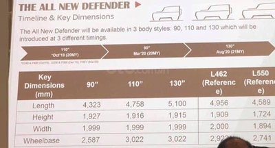 Thông số 3 phiên bản Land Rover Defender 2020.