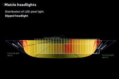Tìm hiểu về đèn pha chủ động, đèn chóng lóa chóng chói - Độ sáng thay đổi phụ thuộc vào vùng chiếu