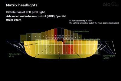 """Tìm hiểu về đèn pha chủ động, đèn chóng lóa chóng chói - Đèn pha có thể """"né"""" xe chạy cùng"""