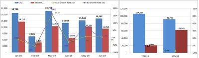 Lượng ô tô tiêu thụ trong tháng 6/2019 tăng nhẹa2