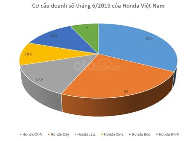 Honda CR-V là xe bán chạy nhất của Honda Việt Nam dù đứt đoạn tăng trưởng trong tháng 6 a1