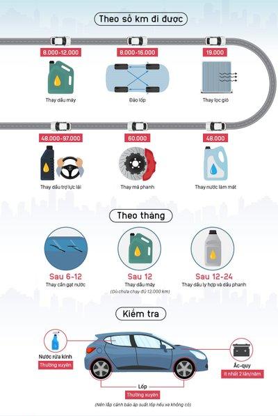 Để xe luôn vận hành tốt, chủ xe cần nhớ những mốc bảo dưỡng quan trọng này! 1a