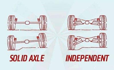 Hệ thống treo độc lập và hệ thống treo phụ thuộc.