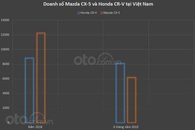 Mazda CX-5 thua Honda CR-V về doanh số, thắng về giá bán a3