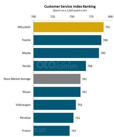 Mitsubishi là hãng xe hài lòng người dùng nhất - Theo JD Power