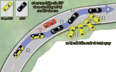 ESC đảm bảo sự cân bằng và ổn định của ô tô trong mọi tình huống.