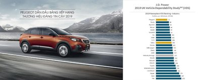 Peugeot lọt Top 1 thương hiệu ô tô đáng tin cậy năm 2019 a1