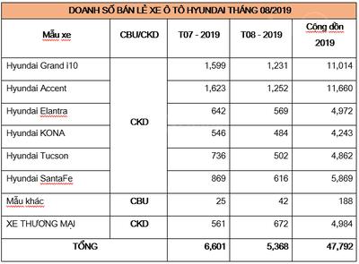 Tháng 8/2019, doanh số Hyundai giảm nhẹ dù có 2 trợ thủ Grand i10 và Accent a1