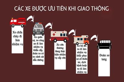Thứ tự các loại xe ưu tiên khi tham gia giao thông tại Việt Nam.