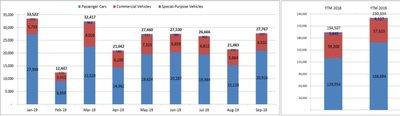 Người Việt mua ô tô tăng vụt trong tháng 9/2019 a2