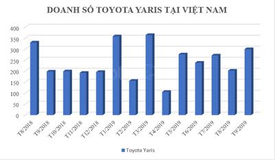 Doanh số Toyota Yaris