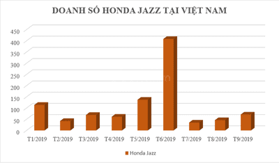 Doanh số Honda Jazz tại Việt Nam