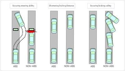 Hệ thống chống bó cứng phanh ABS (Anti-lock Brake System).