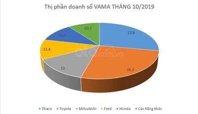 VAMA và những điểm nhấn đặc sắc tháng 10/2019 a1